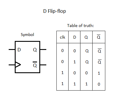 block diagram of d flip flop  juanribon, wiring diagram