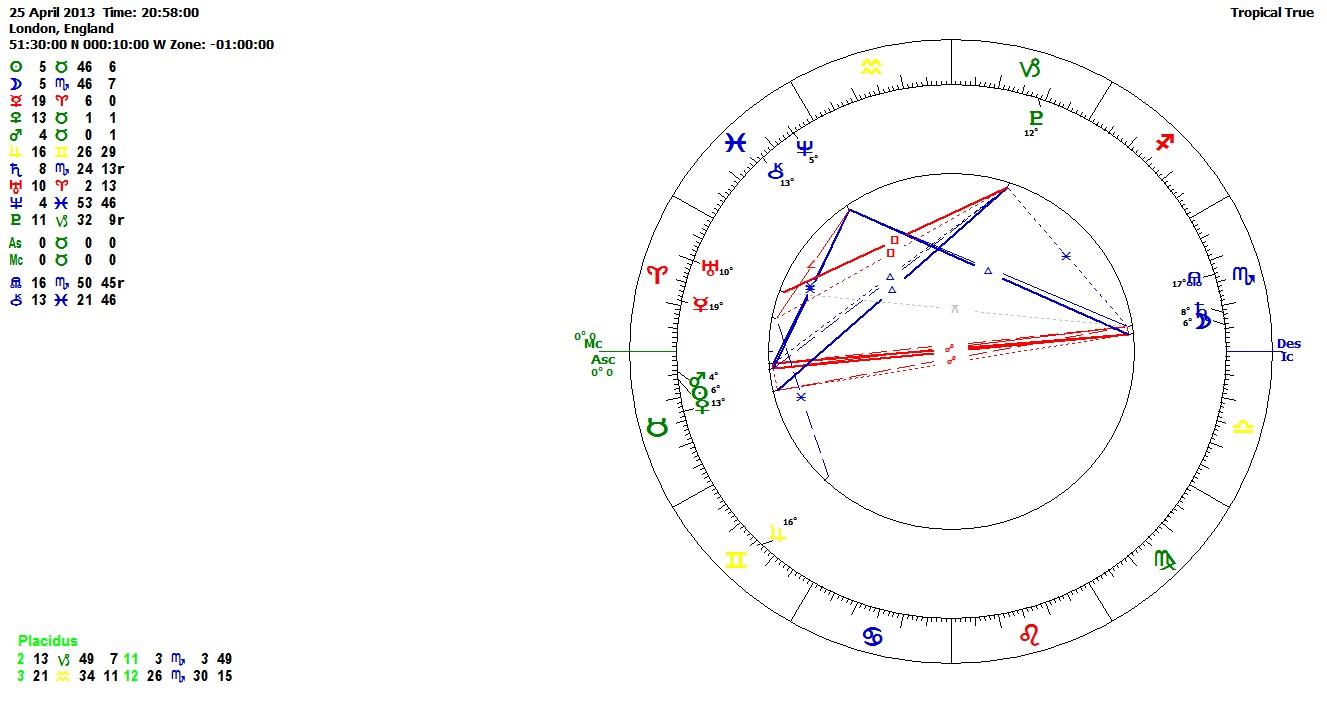 Ruling Planets Scorpio Ruling Planet of Scorpio