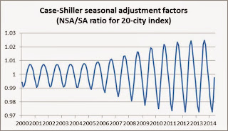 Case-Shiller Seasonal factor