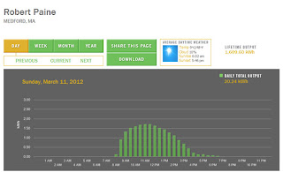 display of solar power acquisition tracking via web