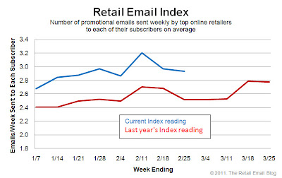 Click to view the Feb. 25, 2011 Retail Email Index larger