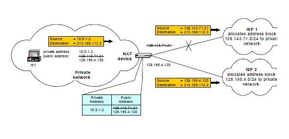 Network Address