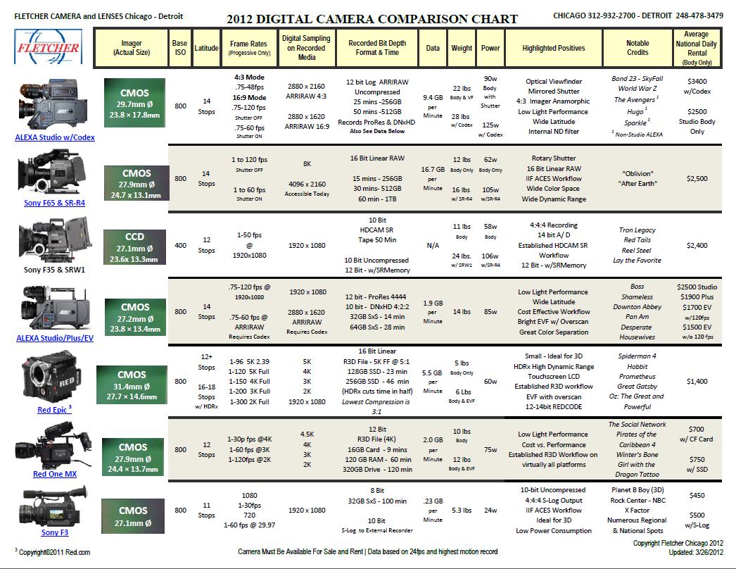 Shooter: 2012 Camera Comparison Chart