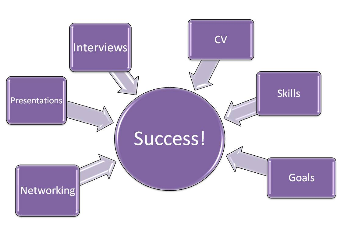 Business Coaching Services – Why Executive Coaching Focused Upon ...