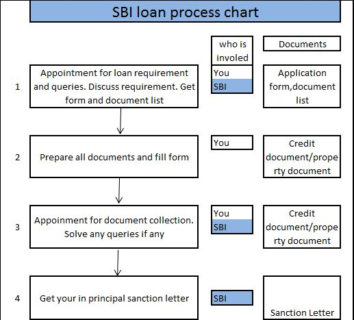 State bank of india home loan sbi home loan process for Building a house mortgage process
