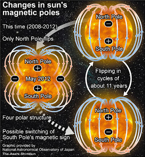 Campo magnético solar cuadrupolar