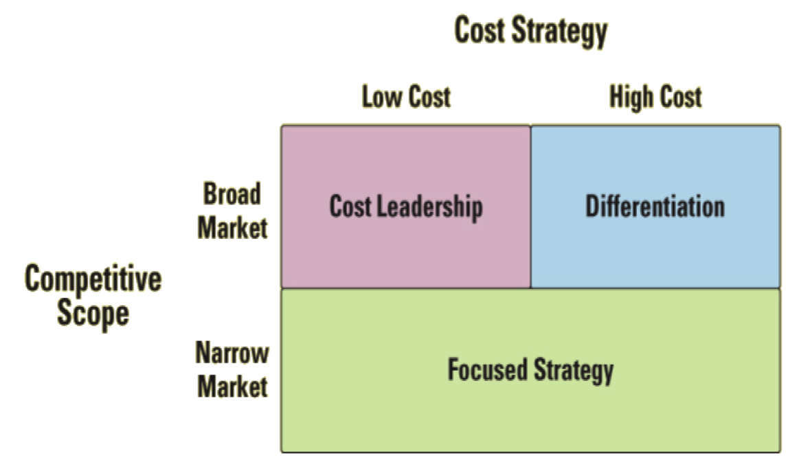 What Are the Four Major Types of Competitive Strategies?