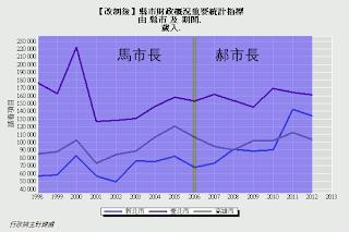 【圖表】歲入(台北市、新北市、高雄市)