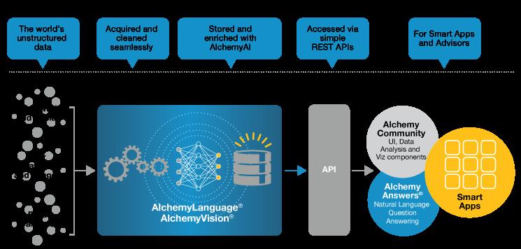 IBM Acquires AlchemyAPI to Improve Watson