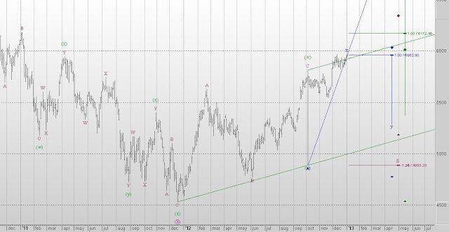 Nifty Elliott Wave Counts