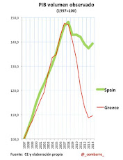 Comenzamos hoy con 7 gráficos que marcan las diferencias entre Grecia y España: El P.I.B.