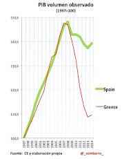Comenzamos hoy con 7 gráficos que marcan las diferencias entre Grecia y España: El P.I.B.