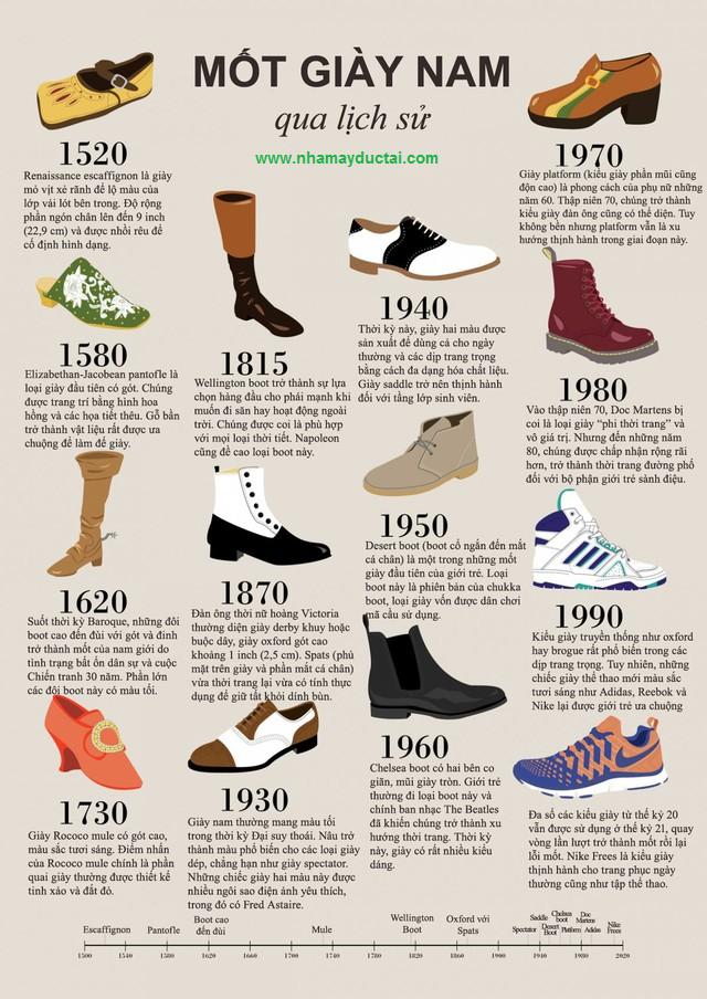 Lịch sử phát triển của những mốt giày nam độc đáo