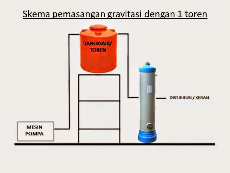 TABUNG FILTER AIR PVC 1