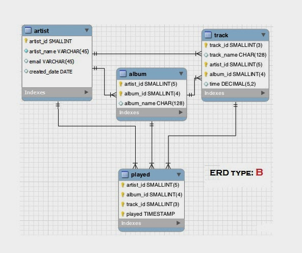 Final project due on april 25th 2014 database design quiz part a and part b erd ccuart Images