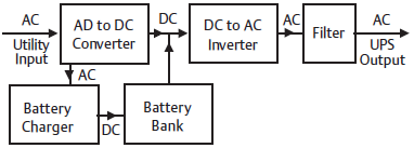 Electrical and electronics educations what is ups ups block diagram ccuart Gallery