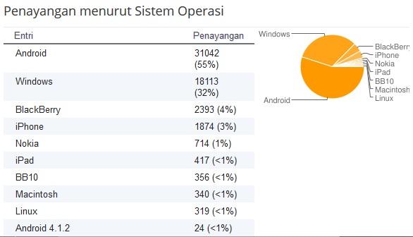 statistik pengunjung dengan sistem operasi
