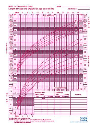 Cdc Growth Chart Calculator Hobitfullring