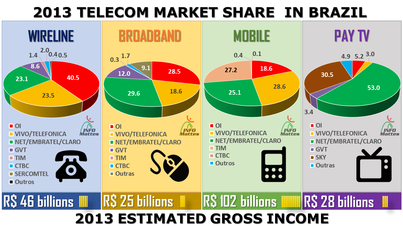 a changing telecommunication market Several telecom segments should achieve market penetration by over ninety percent in the forthcoming years telecom firms render data transmission and mobile & fixed voice solutions to small.