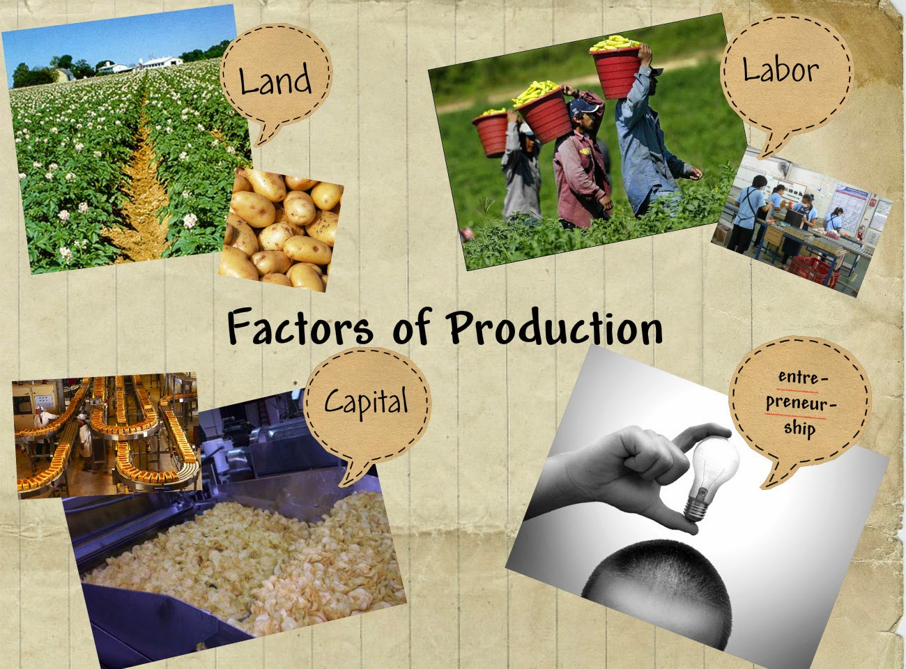 Labor as a factor of production 37