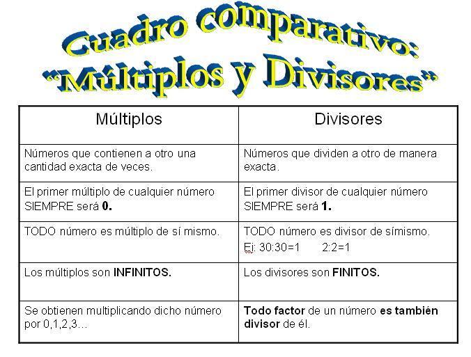 Resultado de imagen de matematicas multiplos y divisores