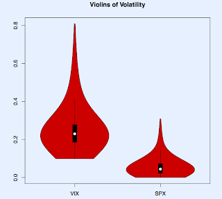 Volatility Violins