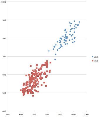 Grafico di confronto tra la nitidezza del Canon EF 24-70mm f/2.8 L Mark II e quella del Canon EF 24-70mm f/2.8 L