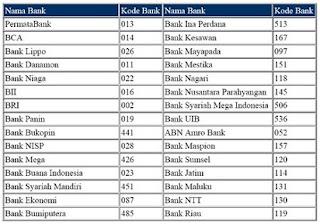 kode transfer antar bank cimb niaga,online,mandiri syariah,atm bersama,bni,cara transfer antar bank,biaya transfer antar bank,