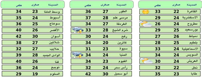 «الأرصاد الجوية»: اخبار الطقس فى مصر غدا اليوم السبت 3-10-2015 على انحاء البلاد ودرجات الحرارة المتوقعة ونسب سقوط الامطار