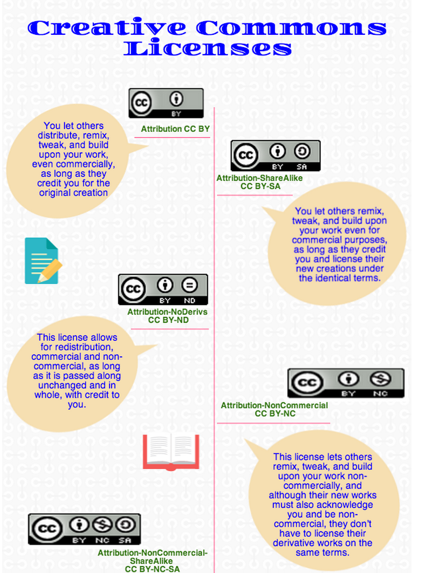 What Teachers Need to Know about The New Creative Commons 4.0 Licenses