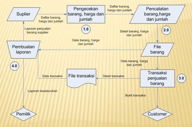 Sistem informasi manajemen sistem informasi penjualan di dalam diagram konteks sistem informasi penjualan ini terdapat tiga entitas yaitu supplier customer dan pemilik supplier memberikan data barang ke ccuart Images