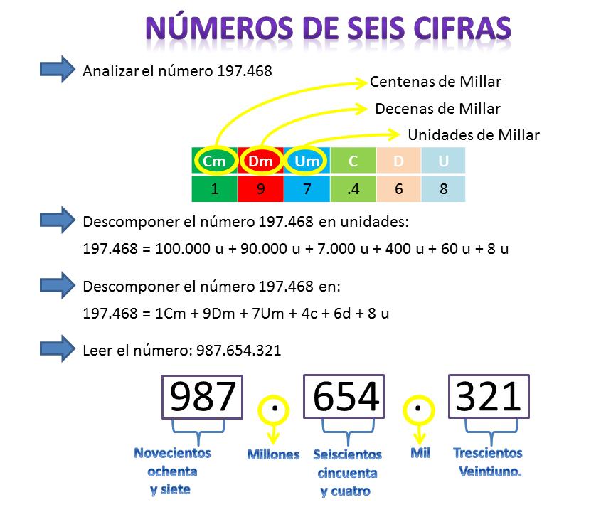 Resultado de imagen de numeros de 4 a 6 cifras