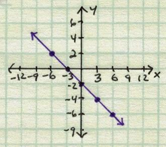 Graph of  y = −2/3 x − 2