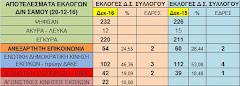 ΑΠΟΤΕΛΕΣΜΑΤΑ ΕΚΛΟΓΩΝ ΣΤΟ ΣΥΛΛΟΓΟ ΔΑΣΚΑΛΩΝ (20-12-16)