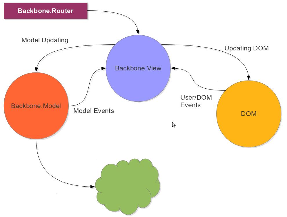 developing backbone js applications pdf