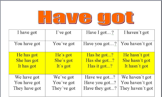 Verb TO HAVE GOT : ENGLISH