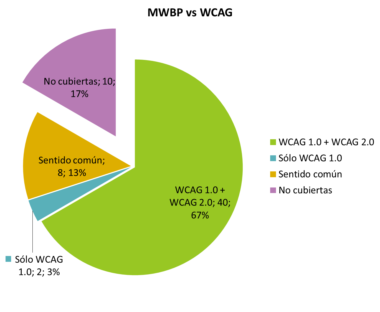 Gráfica que presenta en forma de tarta el resumen de resultados: WCAG 1.0 + WCAG 2.0 = 40 ó 70%, sólo WCAG 1.0 = 2 ó 3%, sentido común = 8 ó 13%, no cubiertas = 10 ó 17%.