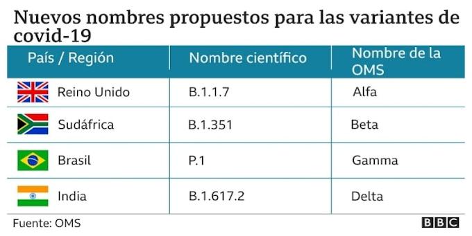 Dos casos de la variante Gamma P1 del virus SARS-CoV-2 se confirman en Boyacá