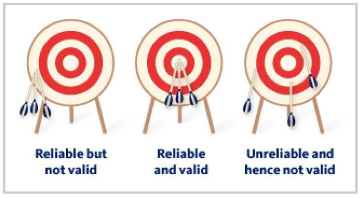 Reliabilität und Validität veranschaulicht