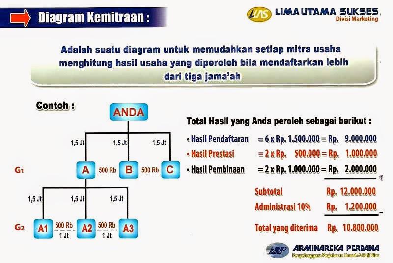 Diagram Kemitraan 1 Travel Umrah dan Haji Plus Arminareka Perdana