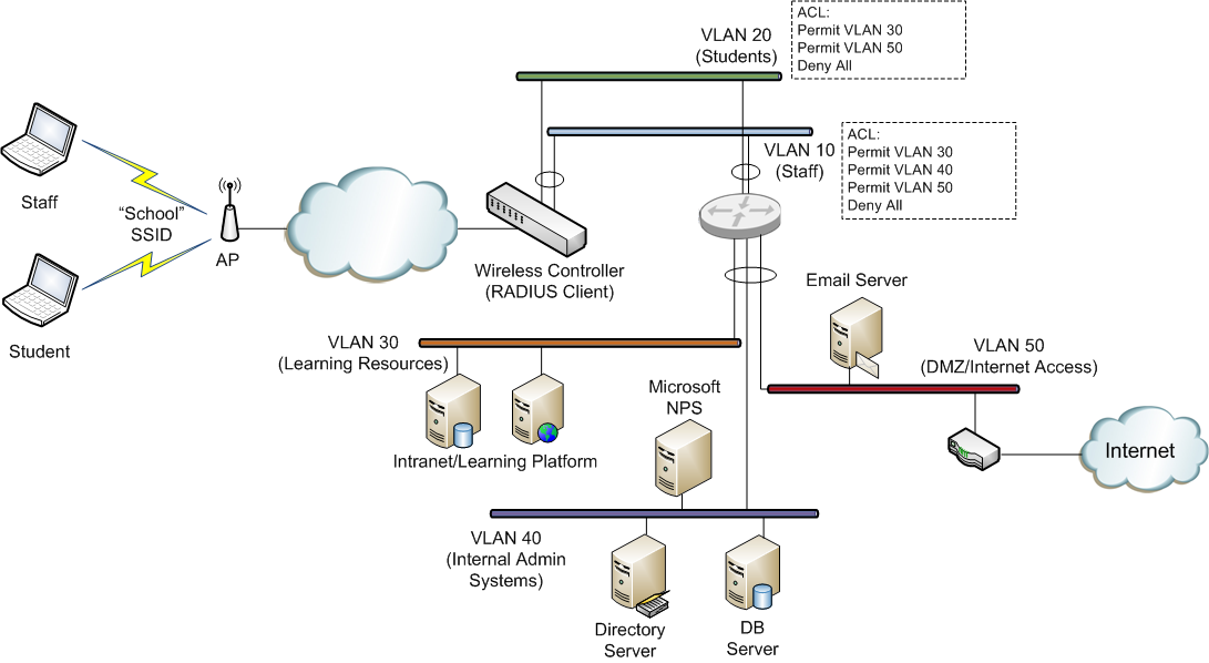 Wifinigel microsoft nps as a radius server for wifi networks dynamic vlan assignment - Home network design best practices ...