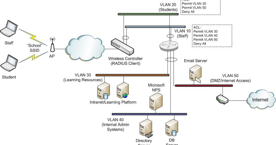 dynamic vlan assignment A virtual lan (vlan)  the network administrator must manually make a port-to-vlan assignment for the new connection dynamic vlans are created using software or by.