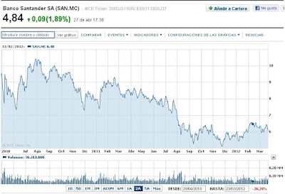 Grafico-banco-santander-2010-2012