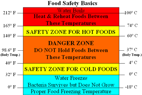 Culinary safety for Temperature for fish