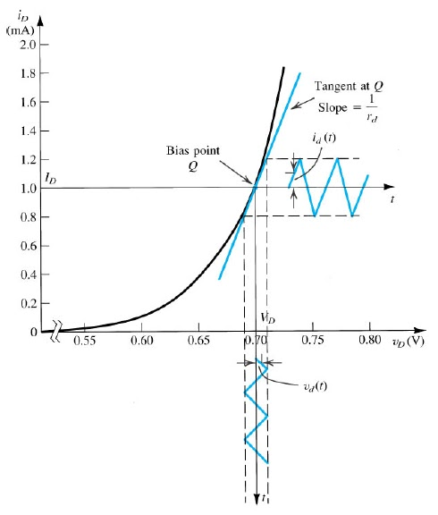 small signal model of diode