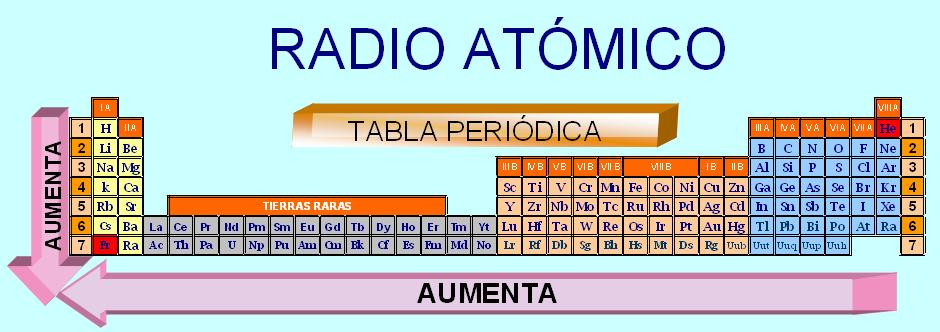 Historia de la quimica tabla periodica radio atmico urtaz Choice Image