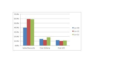 June Comparison Chart