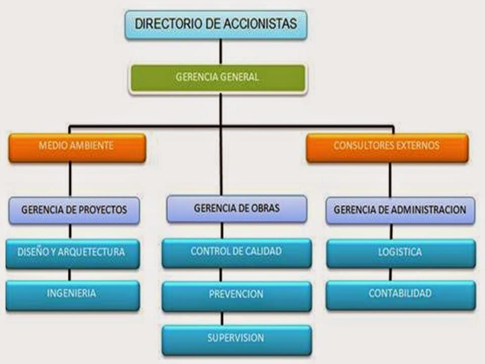 Empresa constructora betale s a c for Organigrama de una empresa constructora