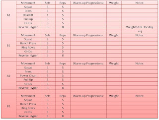 periodized crossfit starting strength templates