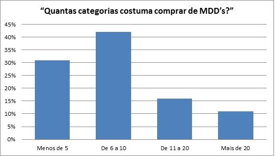 categorias mdd
